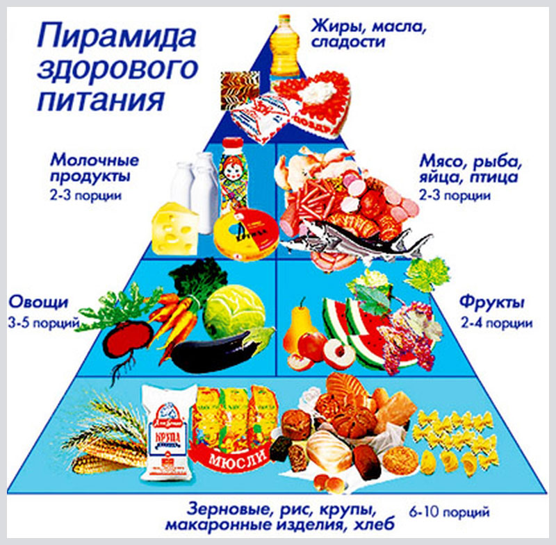 планирование диеты